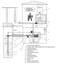 Водопровод горячего обеспечения