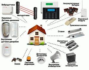 Современные системы домашней сигнализации